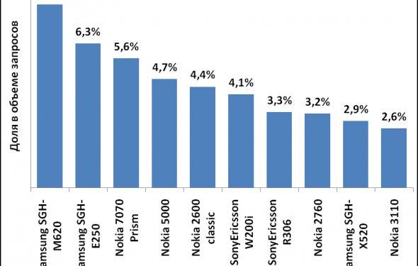 Рейтинг моделей в ценовом